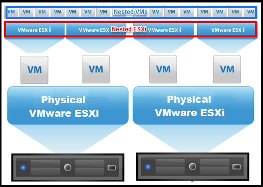Building a Nested ESXi Home Lab | Voipalooza